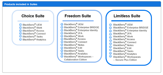 BlackBerry simplifies and enhances UEM software suite